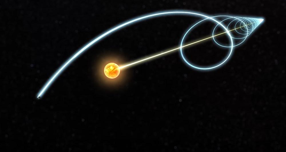 Solsystemets bevægelse